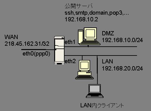 ルータ構築のネットワーク図